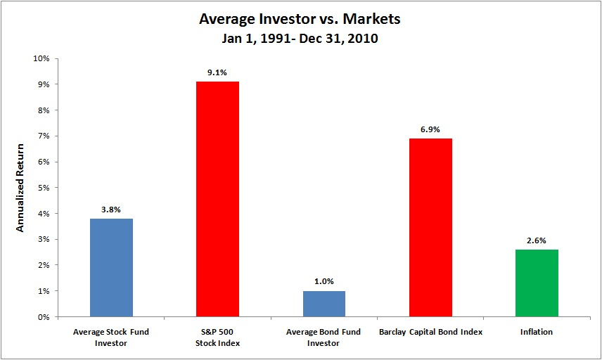 Average Investor vs. Markets