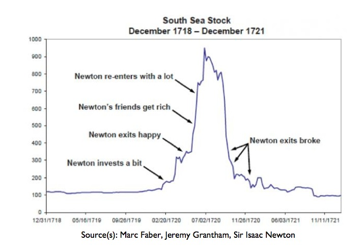 newton-invests