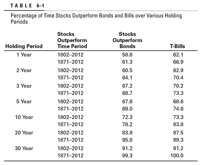 stocks-bonds