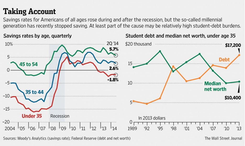 student-savings