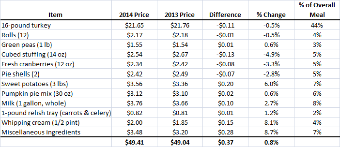 turkey-cost-analysis-2014