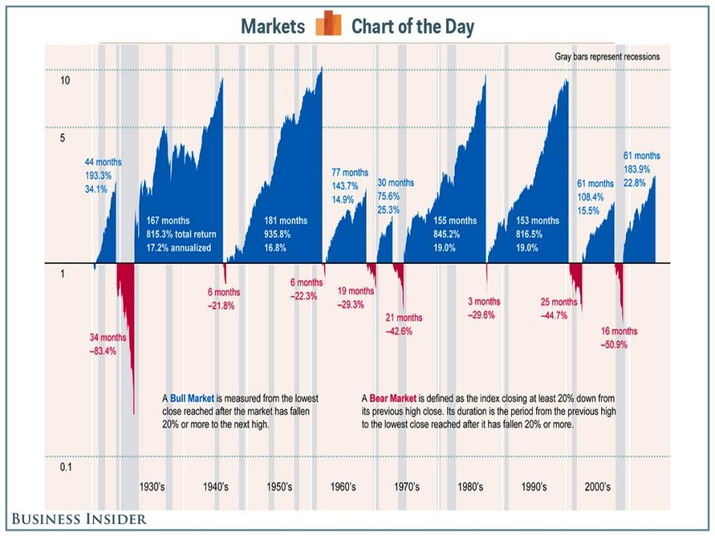 bull-bear-chart