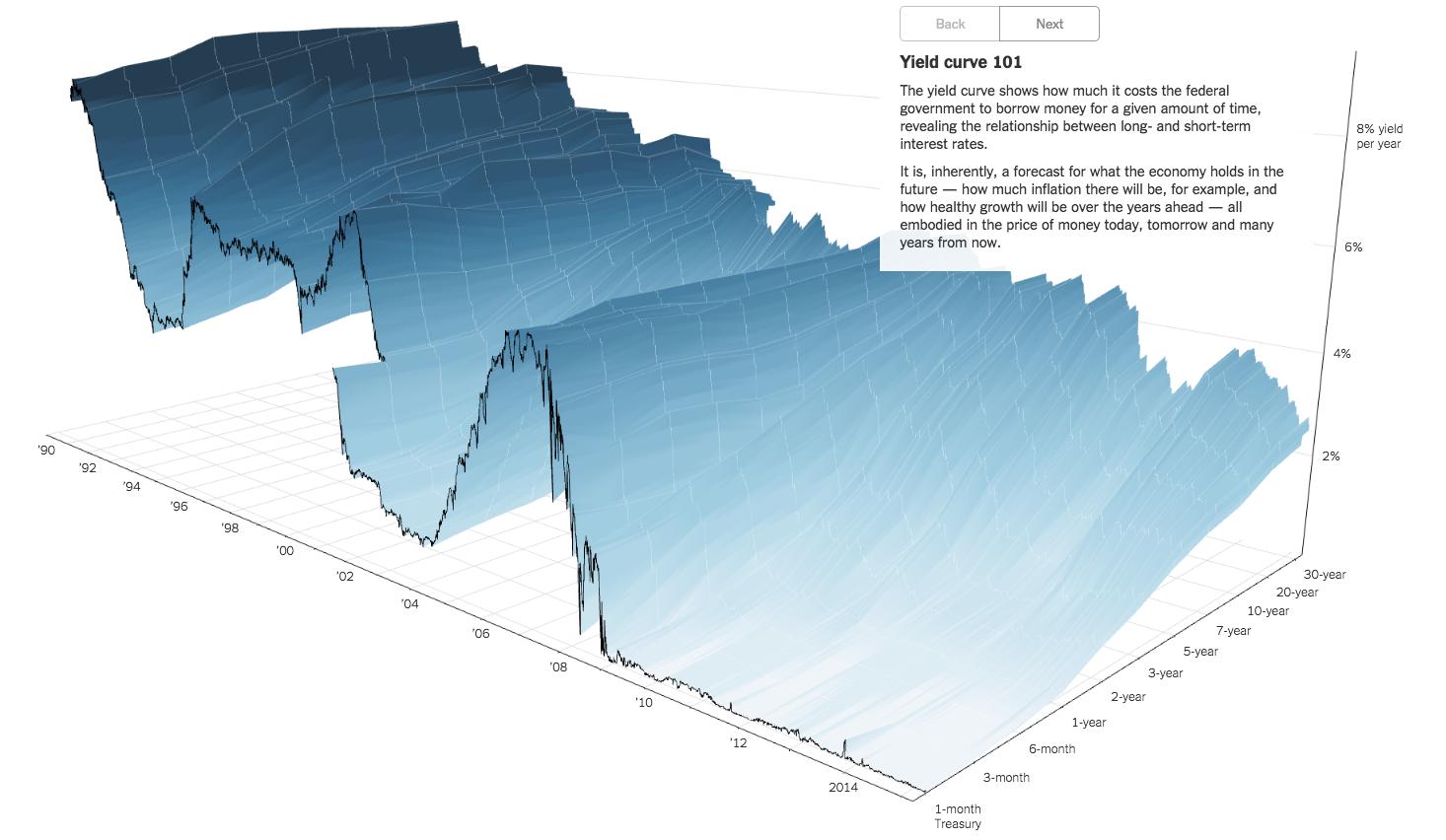 3d-yield-curve