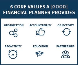 fp-values