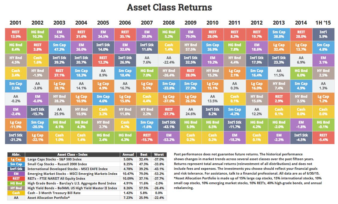 Asset-class-20151H