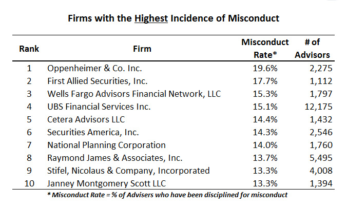 highest-misconduct-adivsory-firms