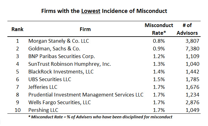 lowest-misconduct-adivsory-firms