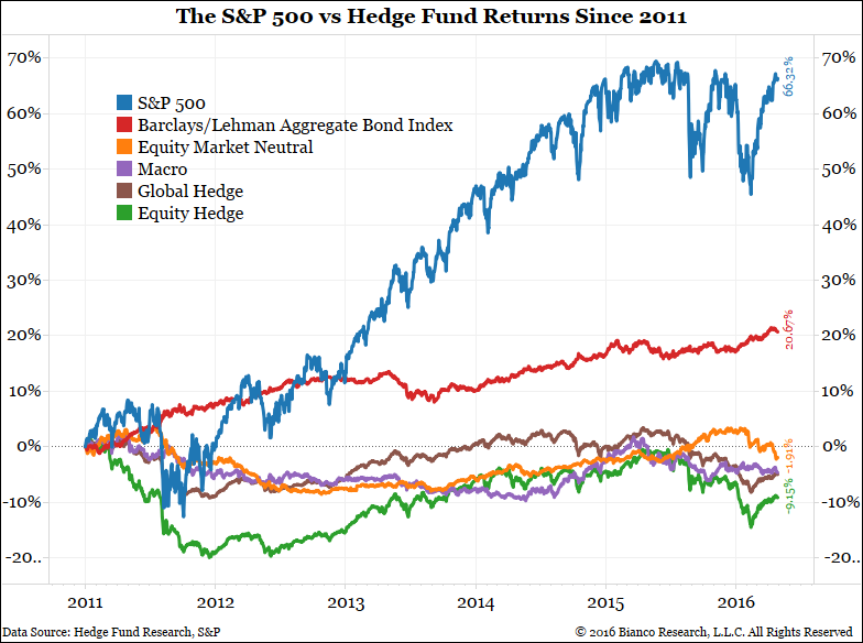 hedge-vs-sp500