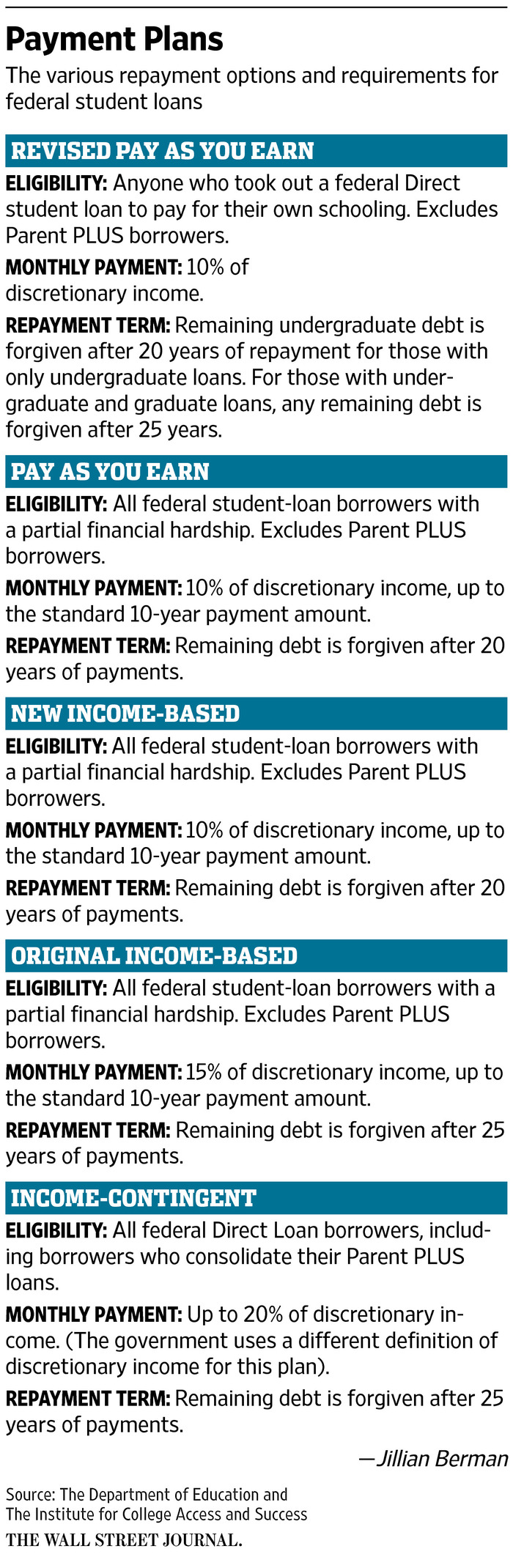 loan-payment-options