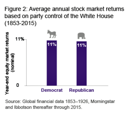 markets-dont-care