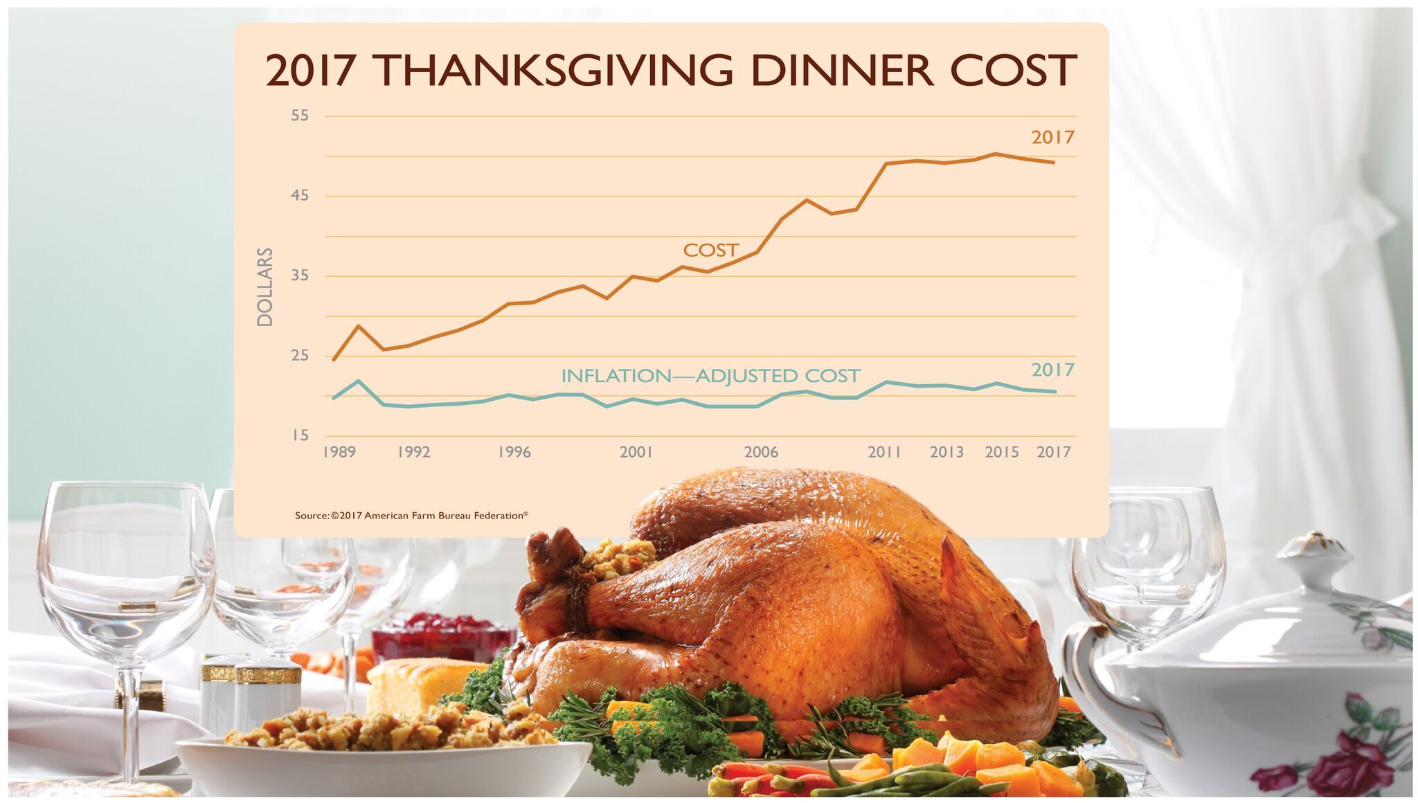 Lowest Thanksgiving Dinner Cost In Five Years Charlotte